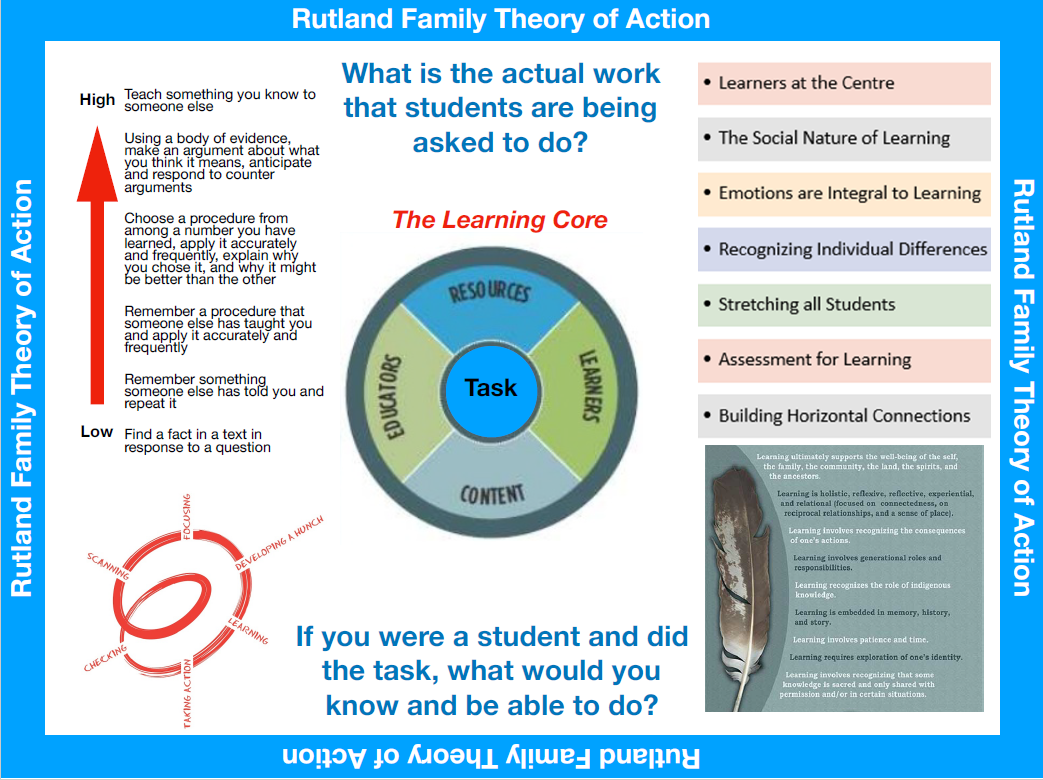 Our work within our Theory of Action